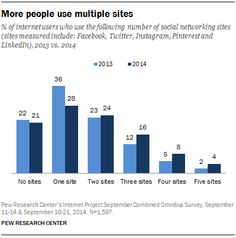 52% of internet users use 2+ social media sites measured in our report, up from 42% in 2013 http://pewrsr.ch/1BVXCMa