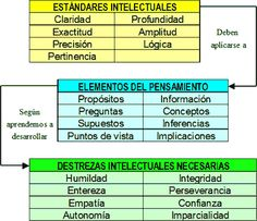 Eduteka - Estándares intelectuales universales