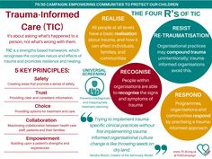 This pin was chosen to educate on practising Trauma-Informed Care. Elements and guidelines on Trauma-Informed Care are detailed in order to provide more effective services and minimise potential risks to consumers such as retraumatization. Counseling Activities, School Counseling, Therapy Activities, Health Activities, Trauma Therapy, Therapy Tools, Therapy Ideas, Relation D Aide, Adverse Childhood Experiences