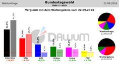 Vergleich Umfrage / Wahlergebnis: Bundestagswahl (#btw) - INSA - 23.08.2016