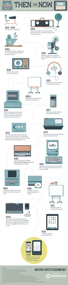 Timeline of Educational Technology in Schools Infographic – e-Learning Infographics – Lori McNeil – technologie Instructional Technology, Instructional Design, Educational Technology, Educational Games, Education Quotes For Teachers, Education College, Elementary Education, Alter Computer, Then Vs Now