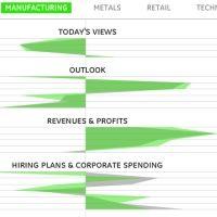 CFO Outlook Survey