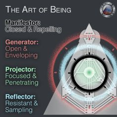 The Art of Being - four aura types