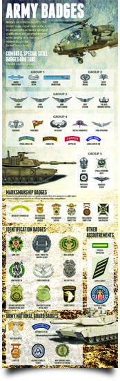 Army Badges and Tabs