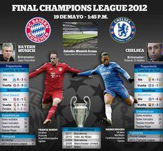 Bayern Munich vs. Chelsea: Así llegan los equipos a la final de la Champions League 2012