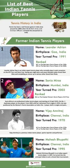 List of Best Indian Tennis Players  Tennis History in India: Tennis has been a well known game in India since around the 1880s when the British Army and Civilian Officers conveyed the amusement to India.  Former Indian Tennis Players Leander Adrian : Leander Adrian Paes is an Indian expert tennis player who normally plays in pairs occasions on the ATP Tour and Davis Cup. Having won eight pairs and seven blended copies Grand Slam titles and completing as runner up in various other Grand Slam…