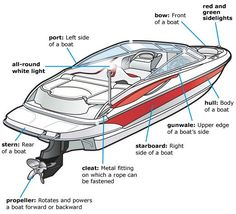 Great Lakes Skipper is your supplier for Larson boat parts & accessories. Shop our online catalog or Call for in stock OEM Larson boat parts. Browse our inventory and find a great deal today. Make A Boat, Build Your Own Boat, Boating Tips, Boating Fun, Boat Cleats, American Heritage Girls, Boat Safety, Boat Names, Boat Stuff