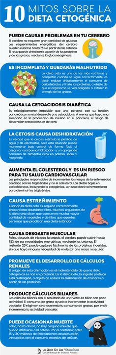 ¿Qué hace la dieta cetosis por ti?