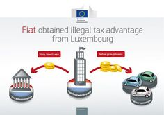 Tax advantages for #Fiat & #Starbucks are illegal under EU state aid rules #MakeTradeFair #EvenItUp #stoptaxdodging