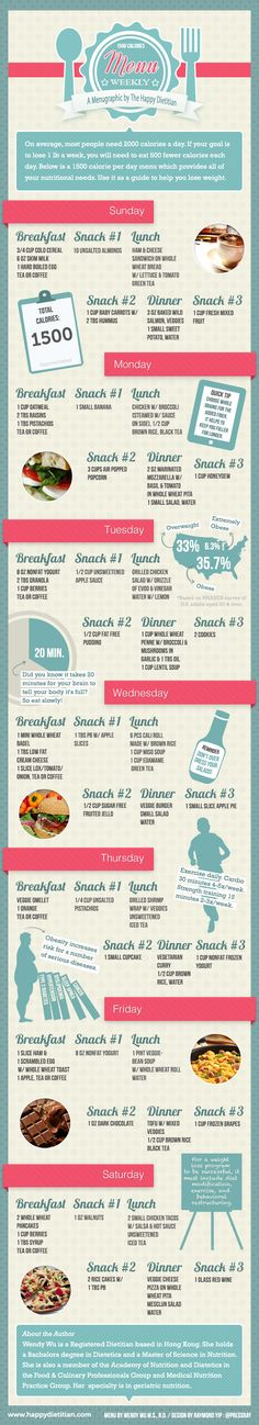 Menugraphic. An infographic illustrating a nutritious weekly menu to achieve weight loss. Each day's menu totals to approximately 1500 Kcal and the goal would be to lose 1 lb per week.