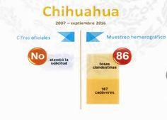 Negó González Nicolás brindar información a CNDH sobre fosas clandestinas y restos humanos encontrados; son más de 86 fosas las encontradas según datos no oficiales | El Puntero