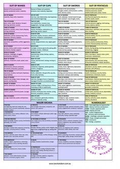 Tarot Wisdom Cheat Sheet for Tarot Card Meanings. Fro free E-Book on Tarot Card Meanings or to Learn Tarot visit the website www.tarotwisdom.com.au #tarotcards&inspiration