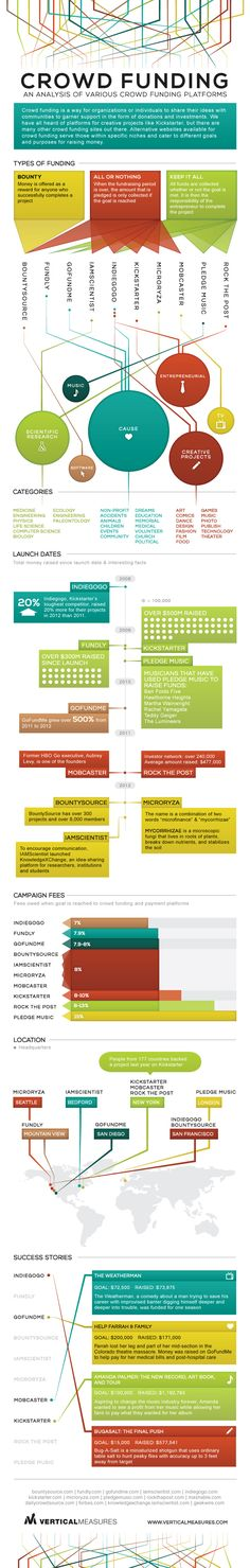 Useful comparison of various crowdfunding platforms, highlight several for funding science and research.