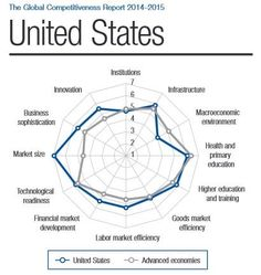 How competitive is the US, and what can it do to stay ahead? Primary Education, Higher Education, Innovation, Le Champion, New View, Education And Training, Financial Markets, France, The Unit