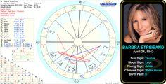Barbra Streisand's birth chart.  http://astrologynewsworld.com/index.php/galleries/celeb-gallery/item/barbara-streisand #astrology #birthday #birthchart #natalchart #taurus #barbrastreisand