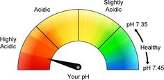 'How Acidic Is Your Body' Assessment