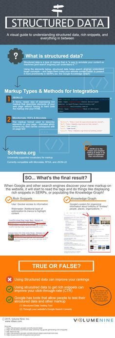 What is Structured Data & How it's Key to SEO [Infographic]