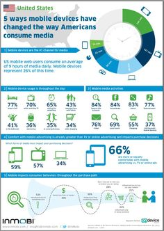 5 ways #mobile devices have changed the way we consume media [infographic] via @sai