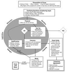 Consensus Decision-Making: A Critical Capacity for the Century Knowledge Management, Project Management, Alternative Dispute Resolution, Conflict Management, Residence Life, Conflict Resolution, Social Change, Decision Making, Book Authors