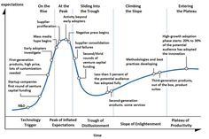 Hype cycle - Wikipedia