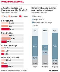 Según Organización Internacional del Trabajo el 20,3% de los jóvenes de la región no estudia ni trabaja. Teaching Spanish, Bar Chart, Studio, Bar Graphs