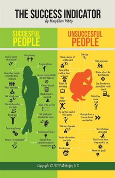 The Success Indicator, bust your stress, be better liked, be more successful by following the traits on the left of this graphic. (I need to try this).