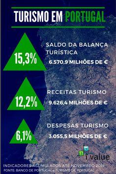 Saldo da Balança Turística de Portugal