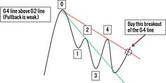 Trend Line Take the Pullback Trade