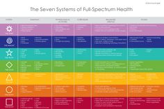 The Seven Systems of Health_9X6