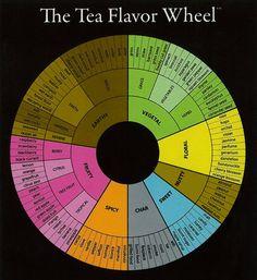 Tea Flavor Wheel