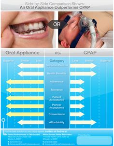 Oral appliance and CPAP