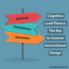 What is cognitive load theory (CLT)? Attributable to John Sweller who developed this theory after thoroughly studying problem solving, CLT provides guidelines for improving learning …