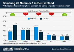 Smartphone in germany: Samsung ist no. 1