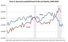 Chart 5. Quarterly establishment births and deaths, 1993–2010