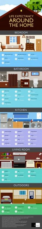 49. Life Expectancy Around the Home - 50 Amazingly Clever Cheat Sheets To Simplify Home Decorating Projects