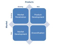 Ansoff's Matrix, helps businesses decide their product and market growth strategy. It has been used by marketers for several years to determine strategic priorities. In regards to InstaPrint and it's strategy for growth we thought it would be best placed in the segment 'Product Development'. This is as a result of being a new product in an existing market (Smartphone accessory market). This means the risk is less than it would be if we were introducing InstaPrint into a completely new…