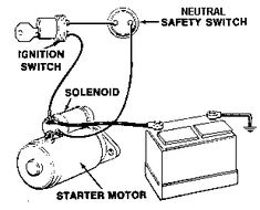 "Reading Time: 6 minutes The ""starting system"", the heart of the electrical system in your car, begins with the Battery. Chevy Motors, Electronics Basics, Automotive Engineering, Safety Switch, Starter Motor, Car Engine, Electric Cars, Motor Car, Cool Cars"