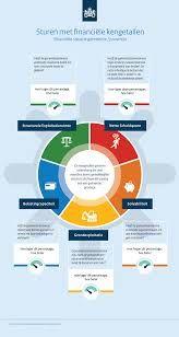 Afbeeldingsresultaat voor ministerie infographic Rondom, Infographics, Diagram, Chart, Infographic, Info Graphics, Visual Schedules
