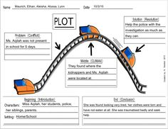 A good attempt at a plot outline. However, your climax seems like the resolution of the story. Remember, the climax is the most interesting part of your story. Instead of revealing that the kidnappers and Miss Aqilah were found, perhaps you could instead create a ransom situation with the kidnappers demanding money. This way, your readers will be kept engaged as they wonder what will happen next.