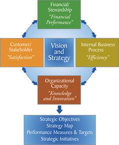Balanced Scorecard Perspectives and More JAMSO supports business through goal setting, KPI management , #BI and predictive analytics training. http://www.jamsovaluesmarter.com
