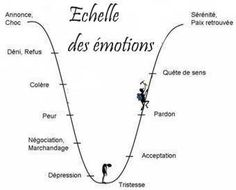 Echelle des émotions. Seconde Chance, Jadore, Esprit, 1 An, Positive Mind, Positive Attitude, I'm Afraid, Makeup Quotes, Mood Quotes