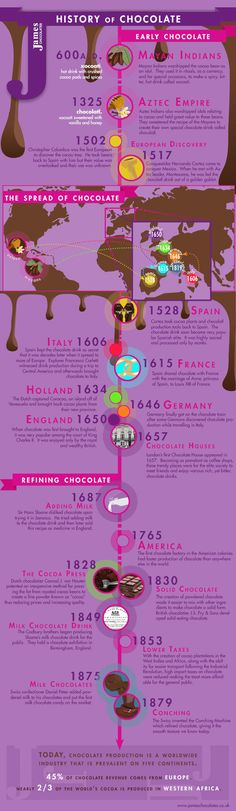History of chocolate infographic. The Mayan Indians first produced a chocolate drink in approximately 600 A. Death By Chocolate, Chocolate Treats, Love Chocolate, Chocolate Making, Belgian Chocolate, Chocolate Chocolate, History Timeline, History Facts, Art History