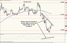 2013.01.07: Will the support break, because the ingredients that are needed are here!   http://www.gdmfx.com/2013-01-07-the-ingredients-for-a-break-of-support-are-present/ #forex #forex Trading #news #forex news