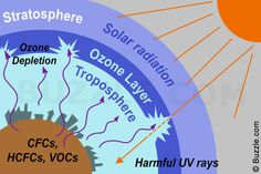 Solar radiation, Stratosphere, Ozone Layer, Ozone Depletion, Troposphere, Harmful UV rays, CFCs, HCFCs, VOCs