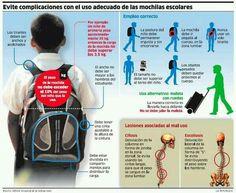 Utilización de la mochila escolar