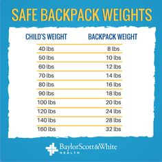Backpack weights by child's weight. Backpack safety is important for all ages. The New School, New School Year, 140 Lbs, Kids Backpacks, Kids Health, Weights, Your Child, Safety, Parenting