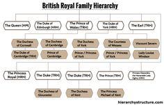 British Royal Family Hierarchy