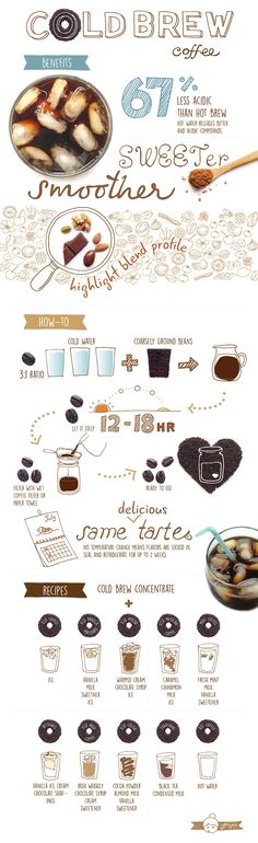 Juju Sprinkles - Sprinkles of Happiness Cold brew coffee infographics