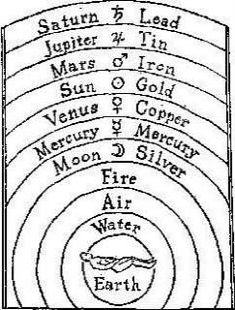 Wicca, Magick, Witchcraft, Book Of Solomon, Mercury Moons, Astrology Planets, Astrology Chart, Zodiac Capricorn, Practical Magic