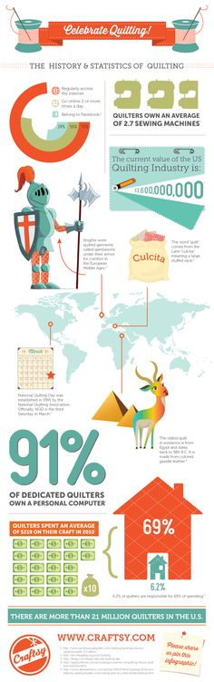 History & Statistics of Quilting Infographic by Craftsy: This is why Facebook-only giveaways/contests make me crazy. 73% of quilters go online, only 28% of quilters are on Facebook.  Feels kinda 'discriminating'.